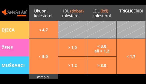 Vrijednosti kolesterola